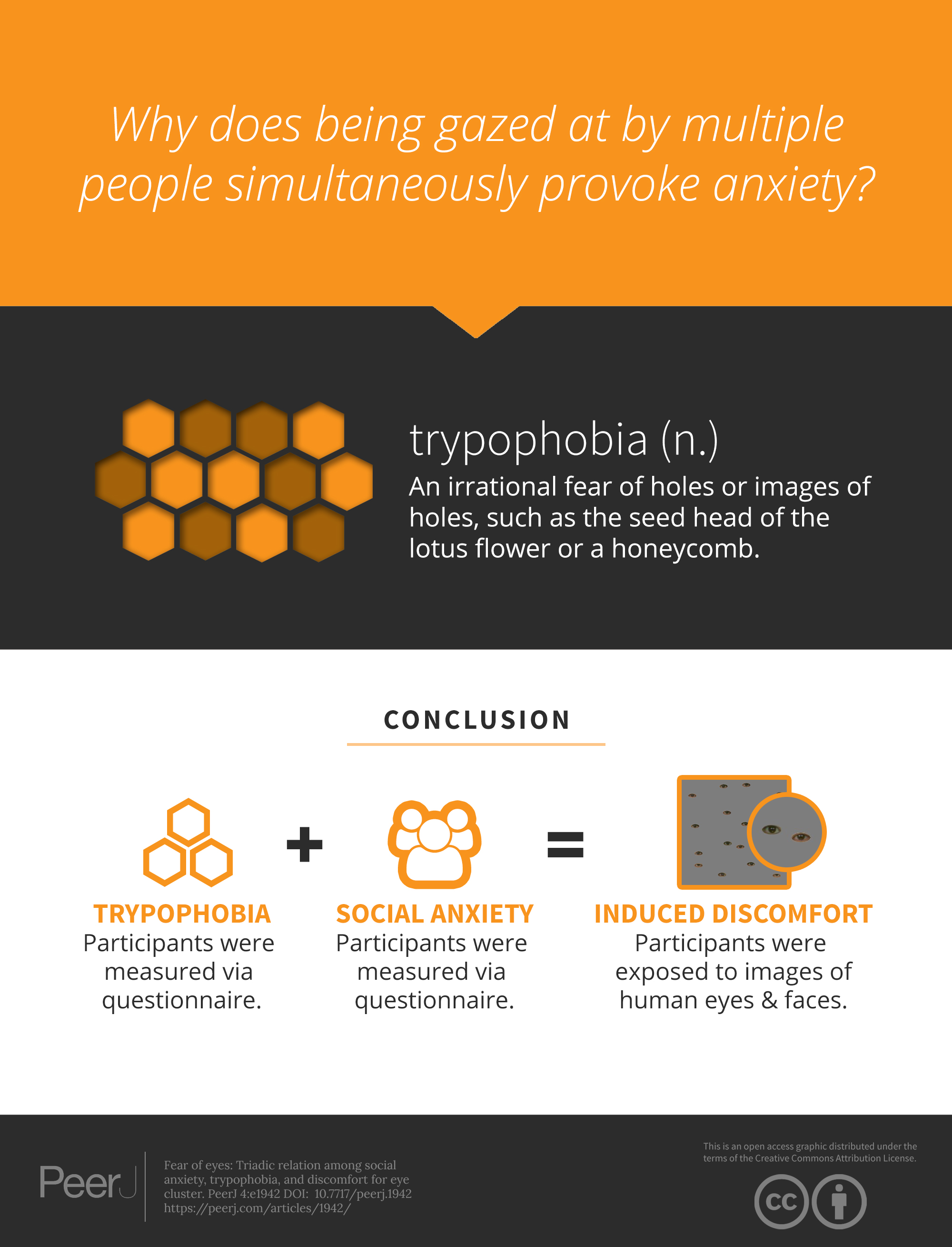 Fear Of Eyes Triadic Relation Among Social Anxiety Trypophobia