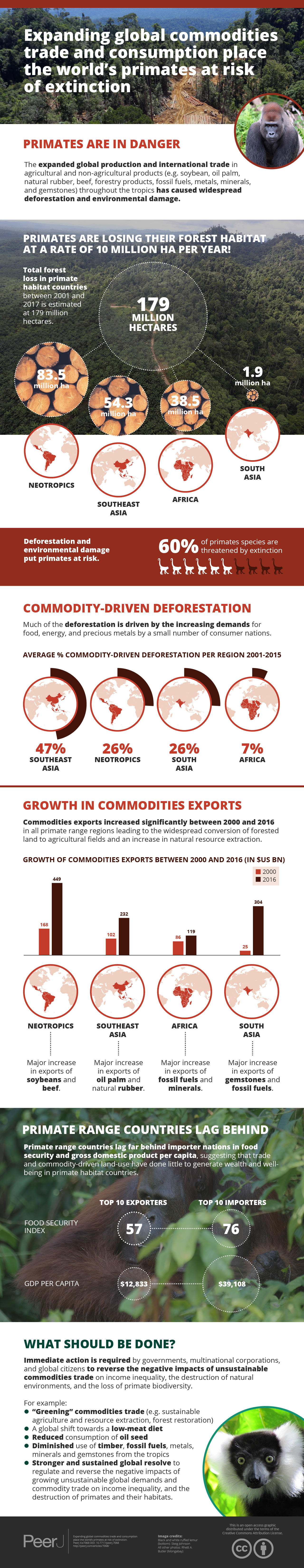 Expanding global commodities trade and consumption place the